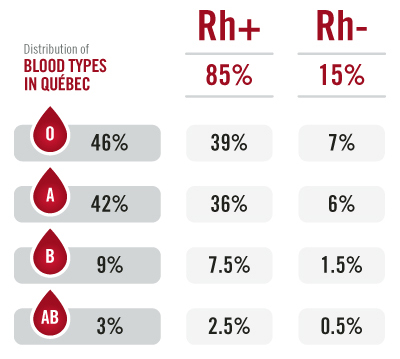 Energy Blood group percentage
